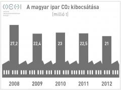 2012-ben 6%-kal csökkent a magyar ipar széndioxid-kibocsátása