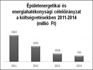 27%-kal kevesebb forrás 2014-ben energetikai felújításra?