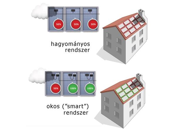 """Okos """"smart"""" napelemes rendszerek"""